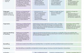 Darstellung der Impfphasen
