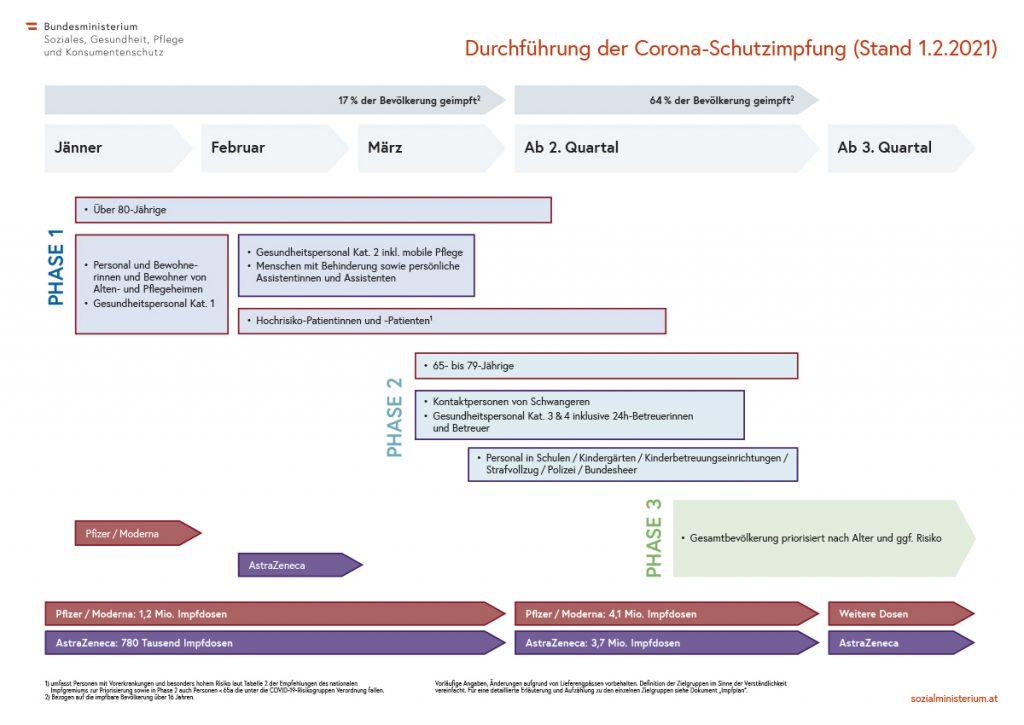 Impfplan Österreich, Stand 1.2.2021, Credit: Sozialministerium