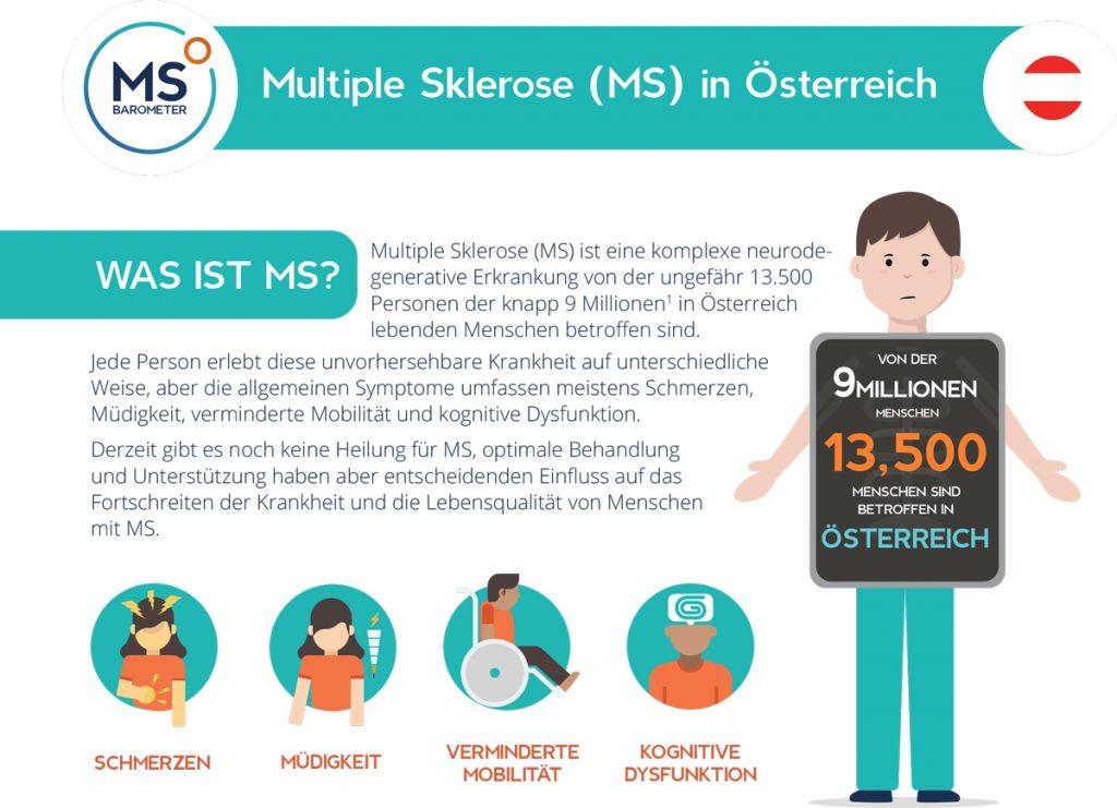 Quelle: European MS Platform. 2020 MS Barometer. Brussels: EMSP